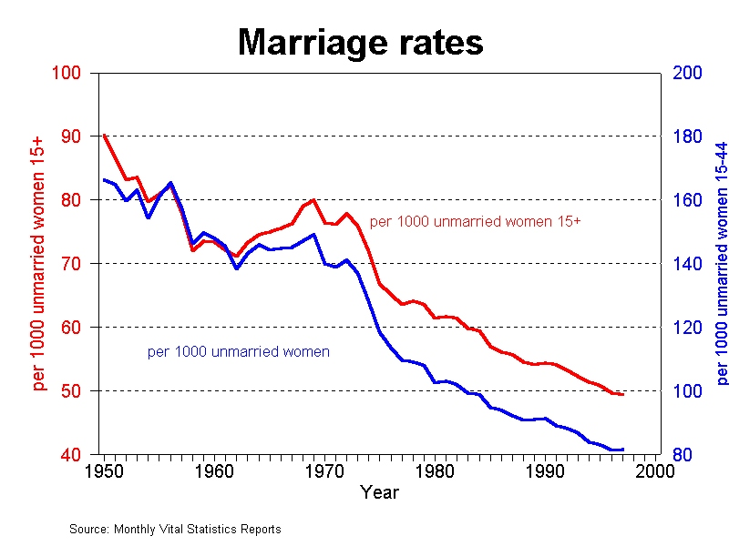 Marriage soon to reach 0% from laws making it absurd